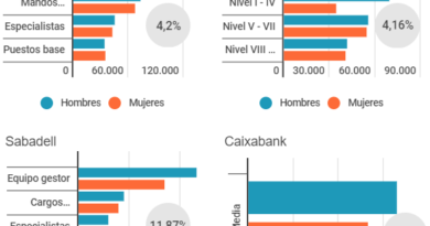 El Banco de España pone el foco en la brecha salarial de género de la banca